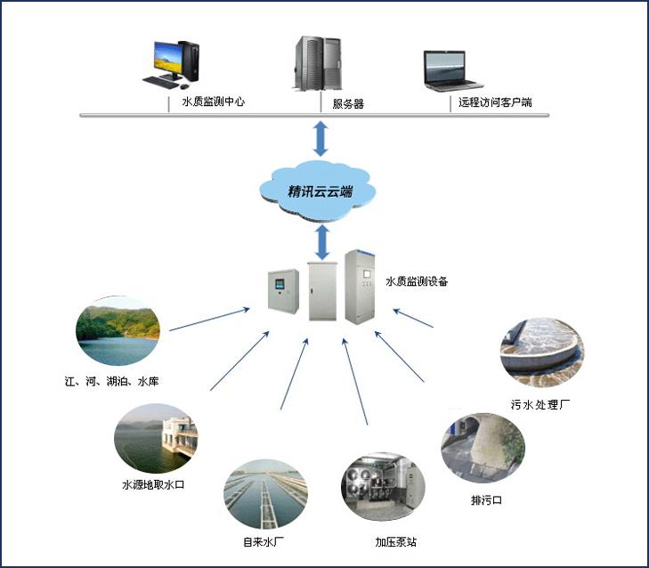 水质监测设备仪器